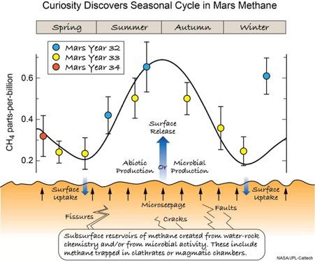 مولکول های آلی در مریخ