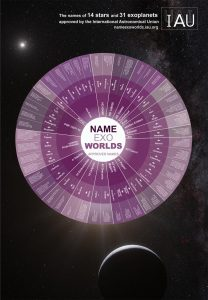 Exoplanet naming convention