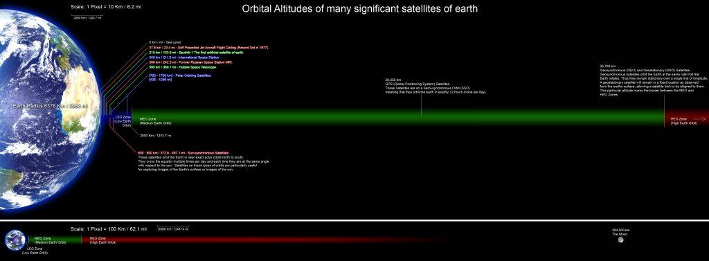 مدارهای ماهواره ها در اطراف زمین
