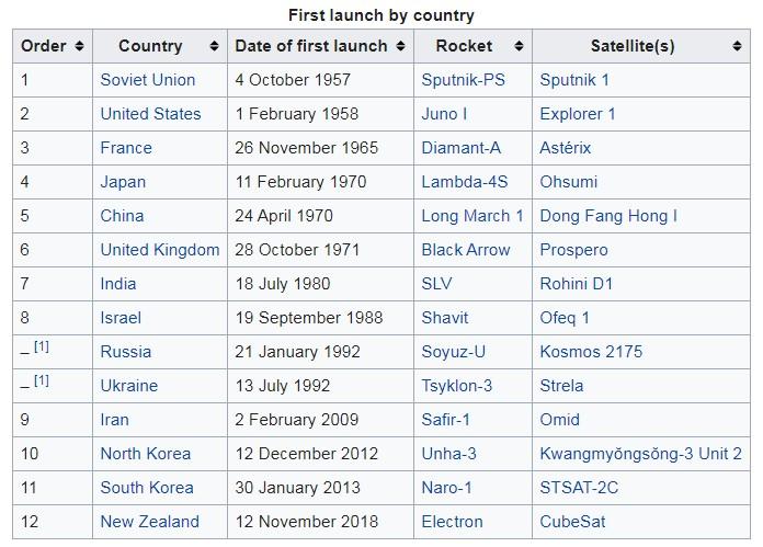 کشورهای صاحب تکنولوژی پرتاب ماهواره