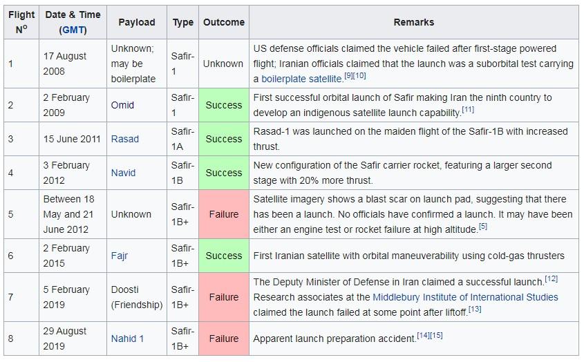 لیست پرتاب های ماهواره بر سفیر