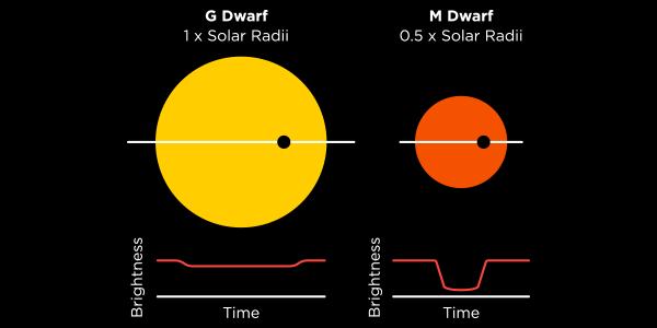 اثر شعاع سیاره در منحنی نوری