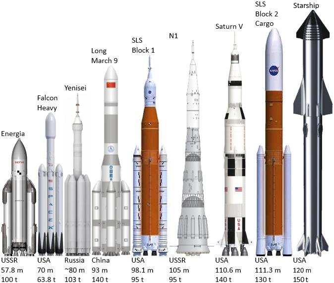 ابعاد استارشیپ در کنار دیگر موشک ها